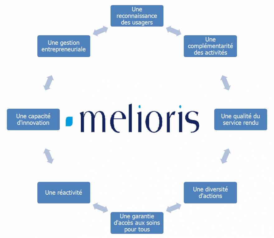 Engagements de l'association et des centres Melioris